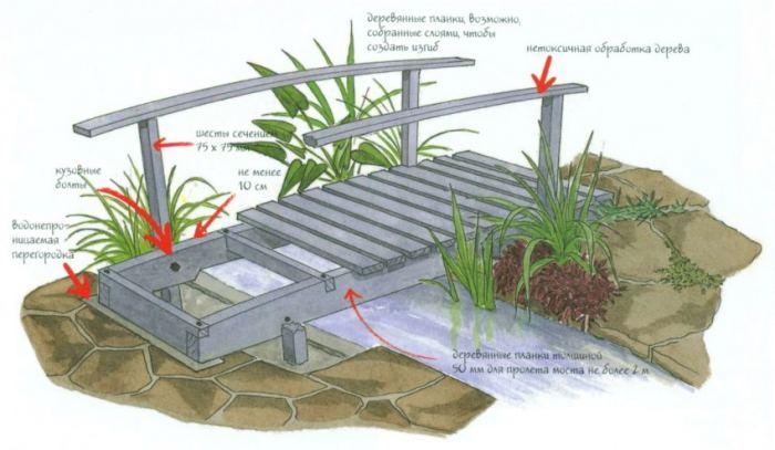 Мостик через пруд на даче
