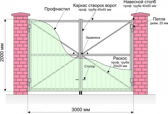 Ворота с калиткой внутри из профиля
